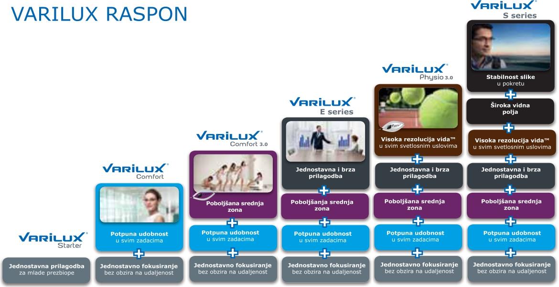 3 varilux-raspon