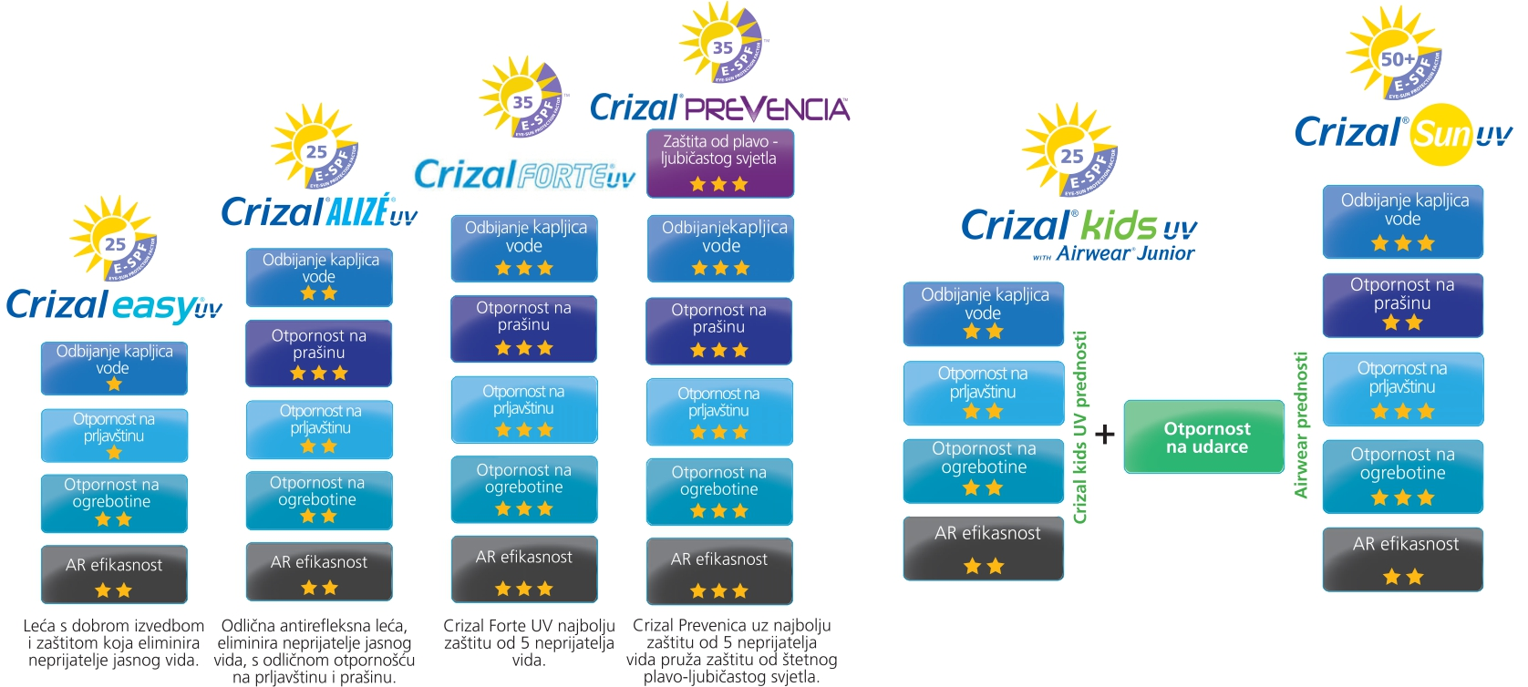 crizal-uv-raspon-1674-px