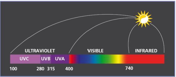 uv-chart-570-1
