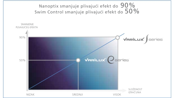 vx-e-usporedba-sirine-polja-i-plivajuceg-efekta-570x320