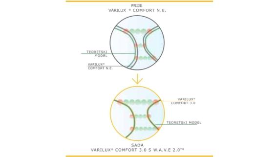 vxcomfort-prije-i-sada-570-x-320px